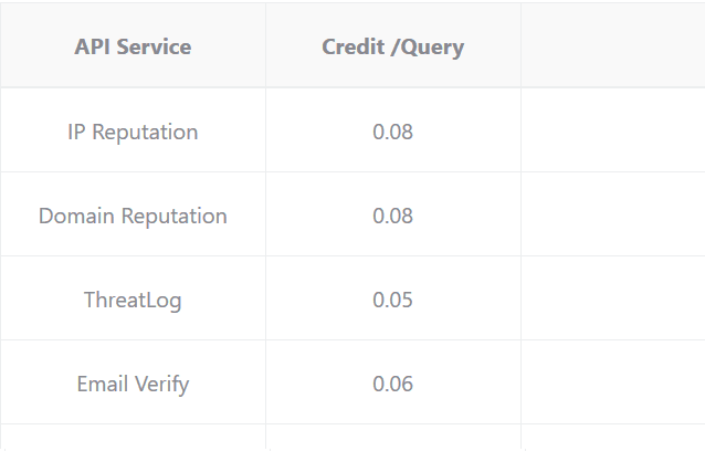 Global API Ccredits