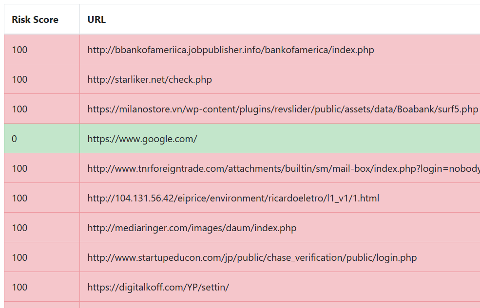 Detect Suspicious URLs